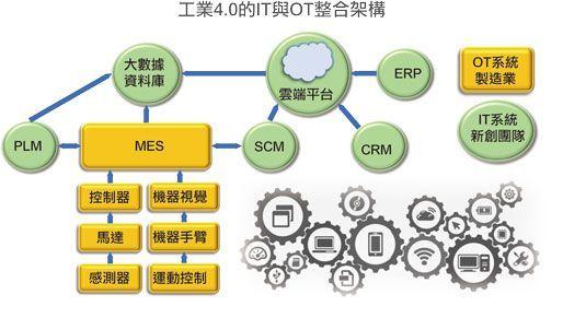 導入新創力量 共創台灣智慧製造優勢