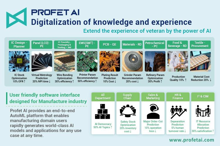 【StarFab特報】製造產業新趨勢 杰倫智能帶你了解現在虛擬資料科學家的重要性!